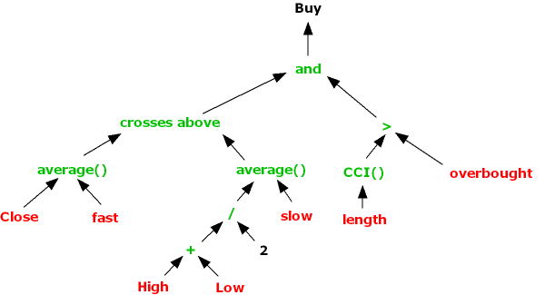 Genetic programming trading systems