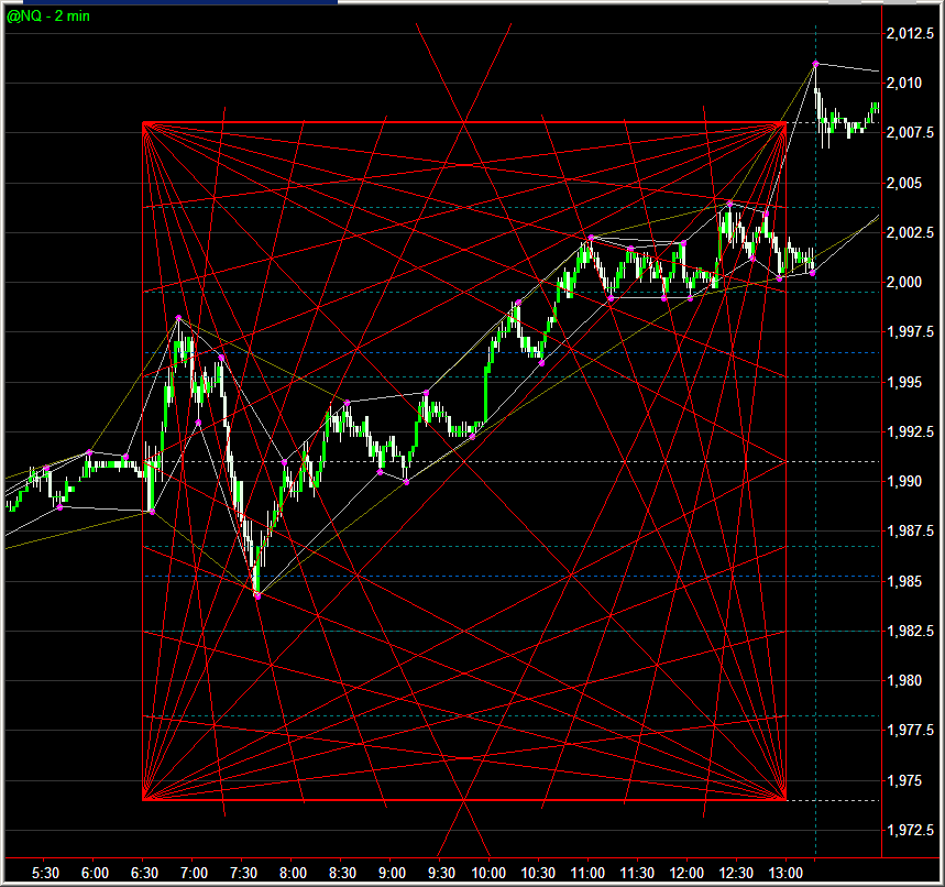 TradeStation Forum - Gann Grid and Gann Cycles